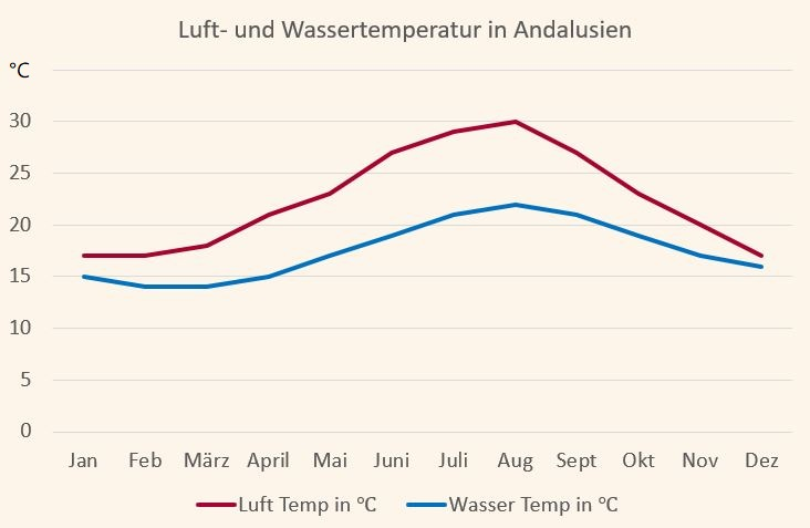 Durchschnittswerte für die Luft- und Wassertemperatur in Andalusien
