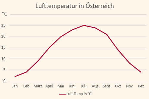 Klimadiagramm mit den Temperaturen für Österreich