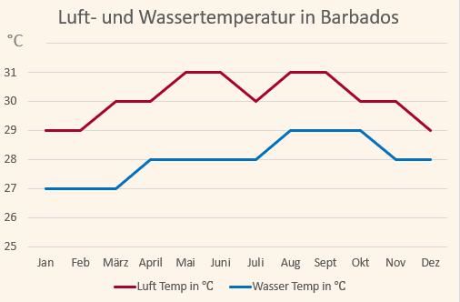 Klimadiagramm mit den Temperaturen für Barbados