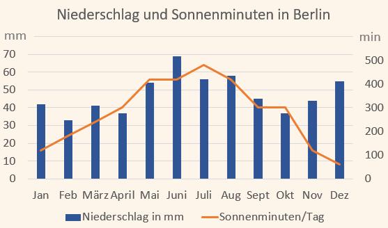 Klimadiagramm mit Niederschlag und Sonnenminuten für Berlin