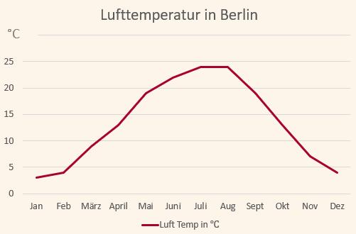 Klimadiagramm mit den Temperatuen für Berlin