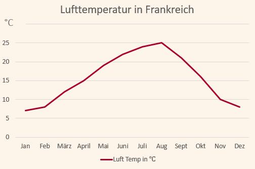 Klimadiagramm mit den Temperaturen für Frankreich