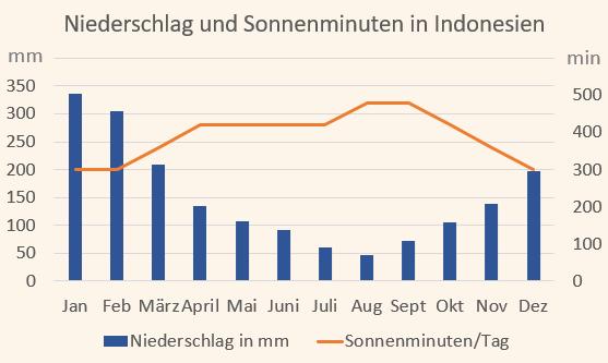 Klimadiagramm mit Niederschlag und Sonnenminuten für Indonesien
