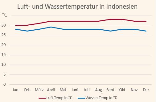 Klimadiagramm mit den Temperaturen für Indonesien