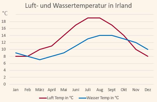 Klimadiagramm mit den Temperaturen für Irland