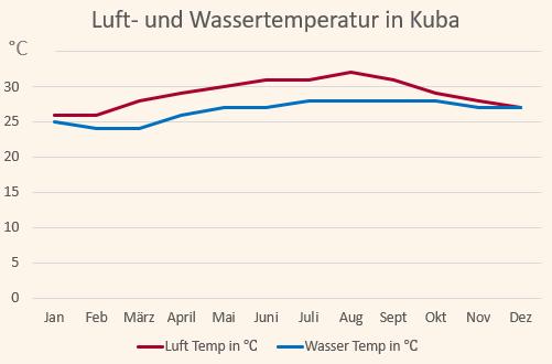Klimadiagramm mit den Temperaturen für Kuba