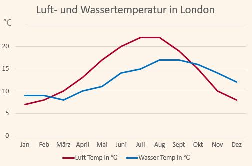 Klimadiagramm mit den Temperaturen für London