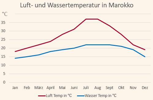 Klimadiagramm für die Temperaturen in Marokko