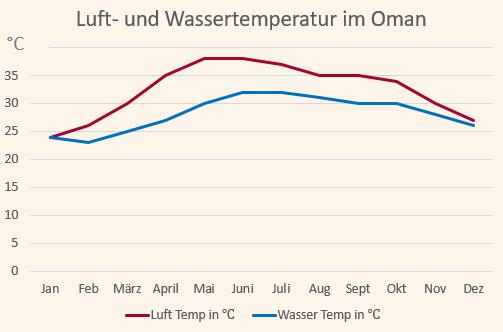 Klimadiagramm mit den Temperaturen für den Oman