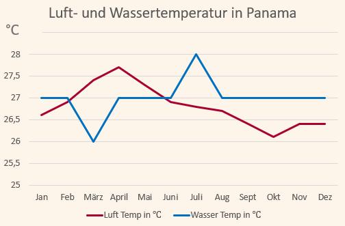 Klimadiagramm mit den Temperaturen in Panama