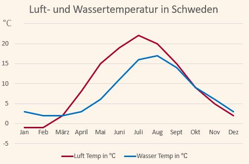 Klimadiagramm mit den Temperaturen für Schweden